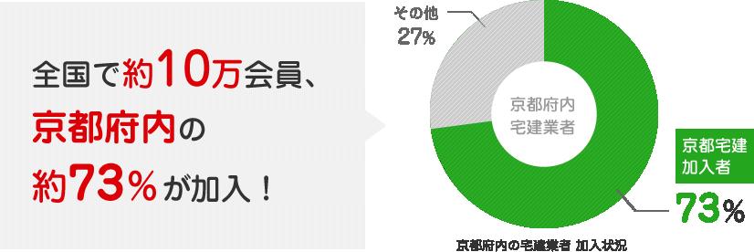 全国で約10万会員、京都府内の約73%が加入!